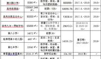 保定市2018-2020年新、扩、改建学校概况