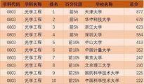 """2019考研:""""工科类""""专业招生比例最大"""