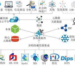 数字人文视角下的数字方志集成平台构建