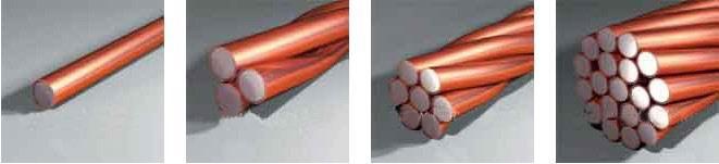 鍍銅鋼絞線復合接地線