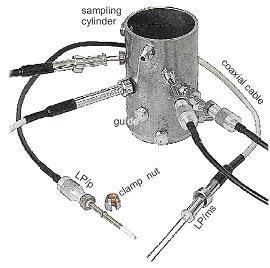 TDR-MUX土壤水分、水势、温度、盐分监测系统