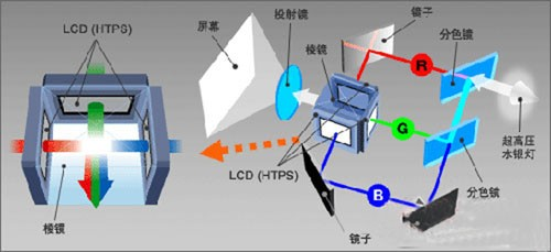 关于LCD、DLP、激光投影机 你都知道多少