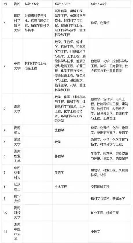 """湖南11高校入榜的""""双一流""""名单是假的"""