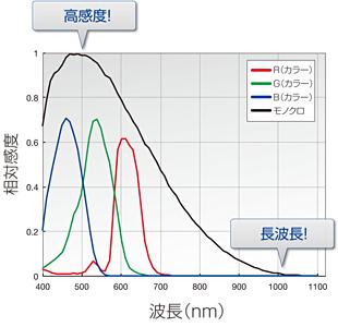 宁夏奥林巴斯显微镜数码相机 DP80 彩色/黑白