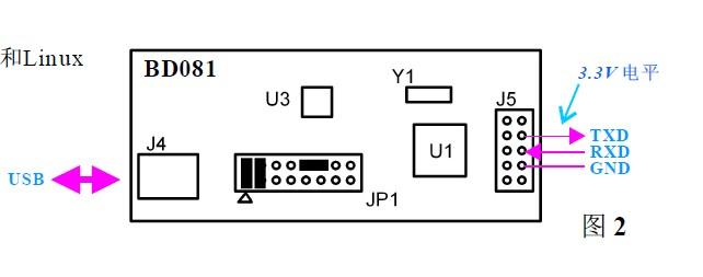 用作usb-uart转换器