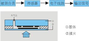 福建上润,压力变送器,WIDEPLUS-K系列,压力变送器