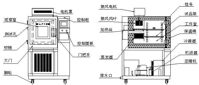 湛江高低温试验箱